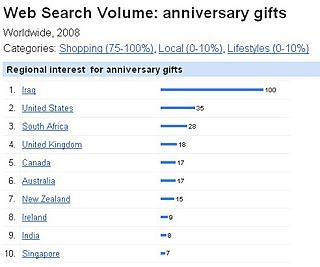 """Resultados por países para la búsqueda """"anniversay gifts"""""""