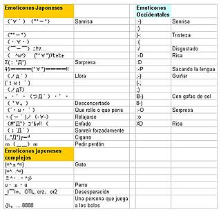 Emoticons: Japanese versus Western