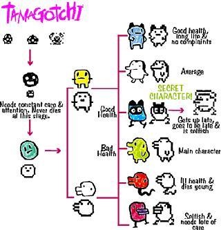 En esta tabla puedes ver en qué espantoso ser puede convertirse tu Tamagotchi